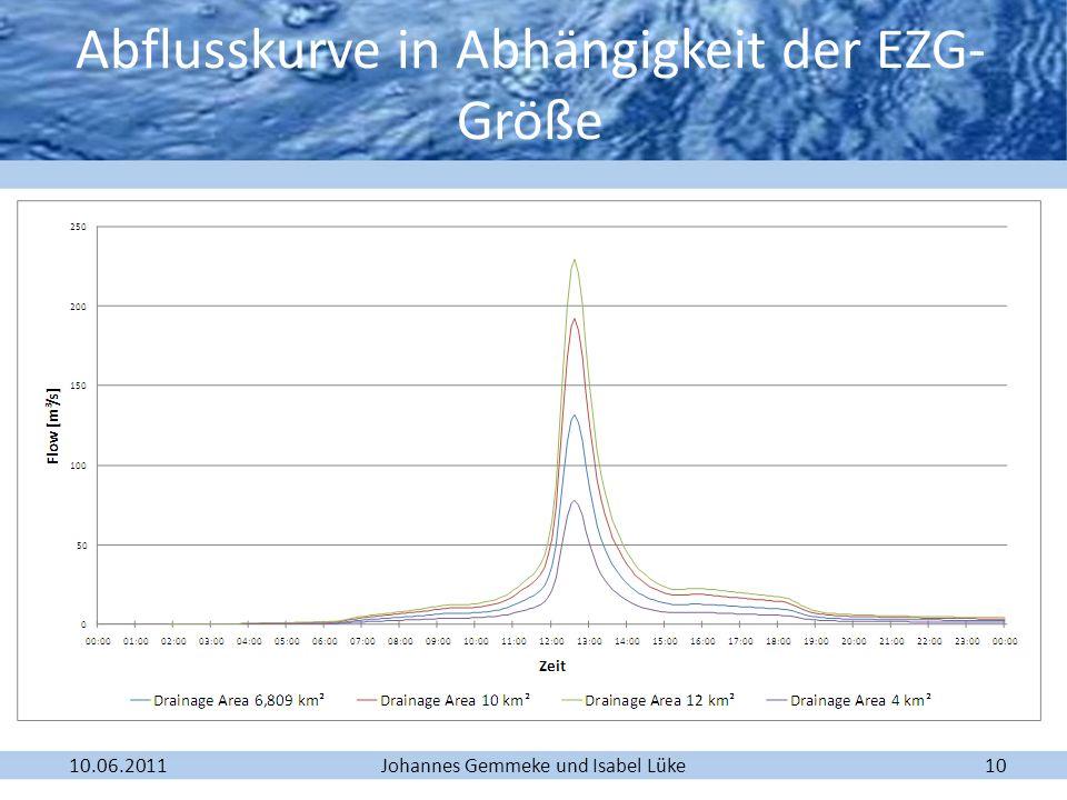 Abflusskurve in Abhängigkeit der EZG-Größe