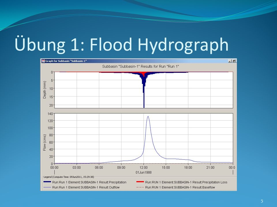 Übung 1: Flood Hydrograph