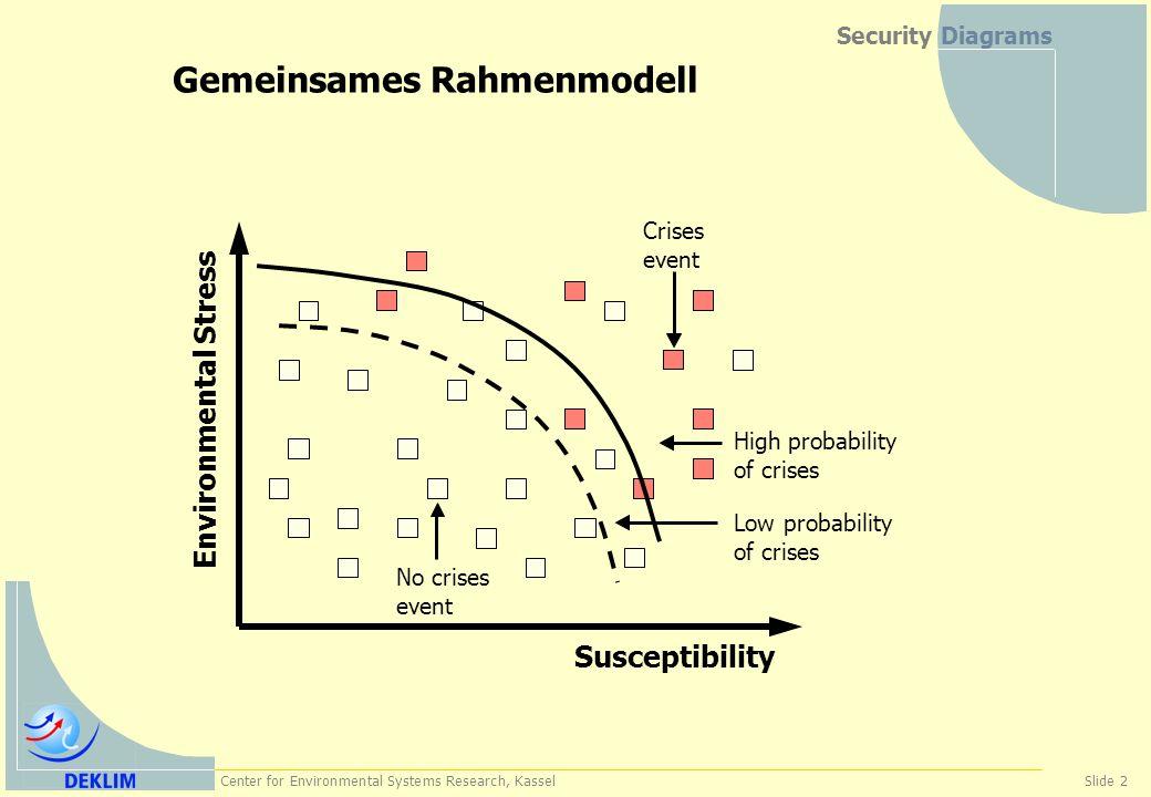 Gemeinsames Rahmenmodell