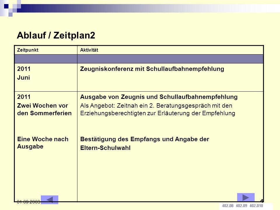 Ablauf / Zeitplan2 Zeitpunkt. Aktivität. 2011. Juni. Zeugniskonferenz mit Schullaufbahnempfehlung.