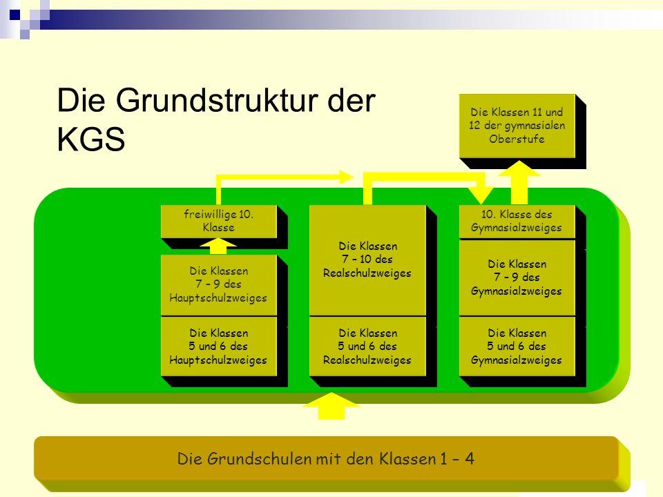 Die Grundstruktur der KGS