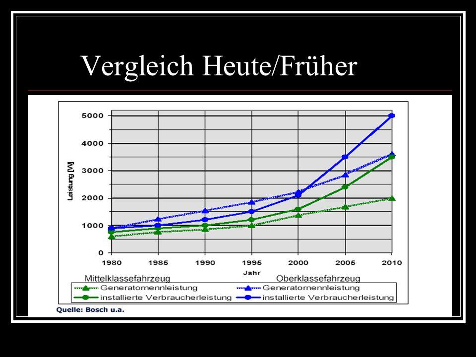 Vergleich Heute/Früher