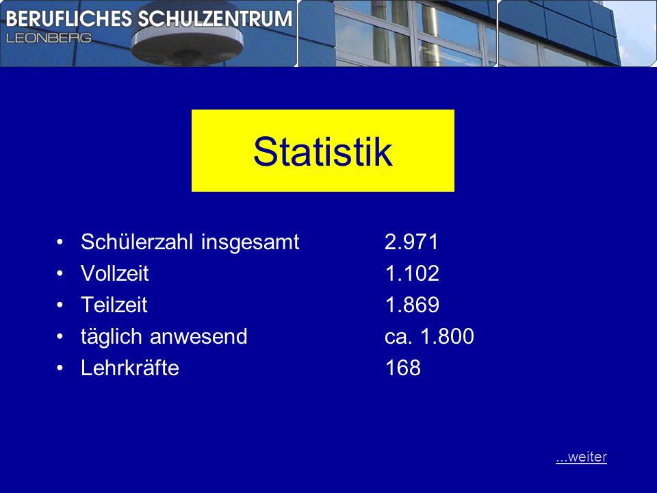 Statistik Schülerzahl insgesamt 2.971 Vollzeit 1.102 Teilzeit 1.869