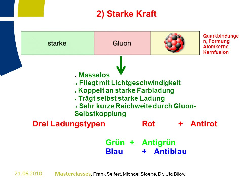 2) Starke Kraft Drei Ladungstypen Rot + Antirot Grün + Antigrün