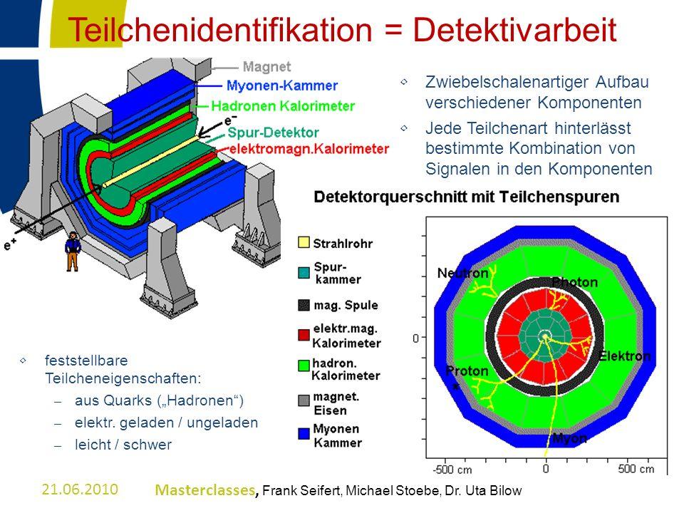 Teilchenidentifikation = Detektivarbeit