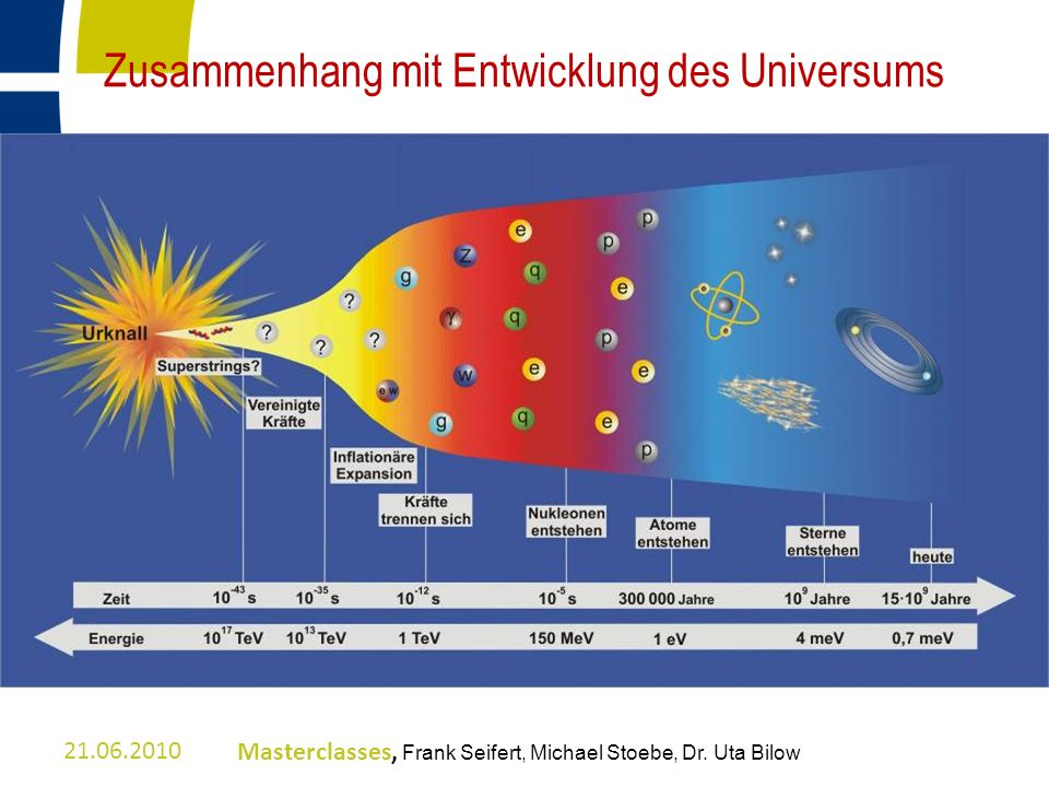 Zusammenhang mit Entwicklung des Universums