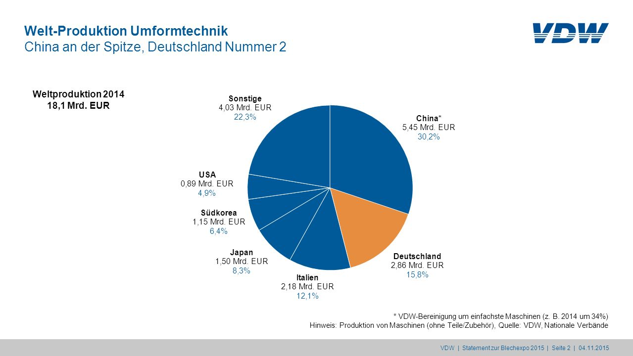 Welt-Produktion Umformtechnik China an der Spitze, Deutschland Nummer 2