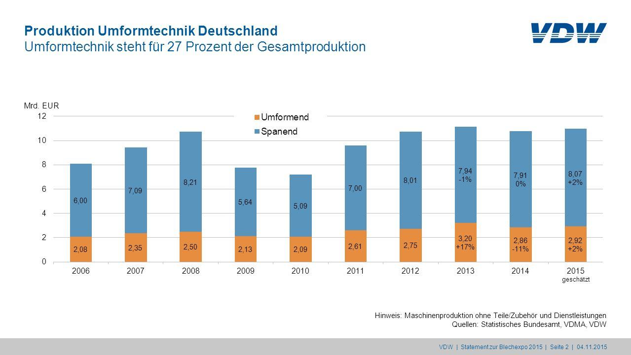 Produktion Umformtechnik Deutschland Umformtechnik steht für 27 Prozent der Gesamtproduktion