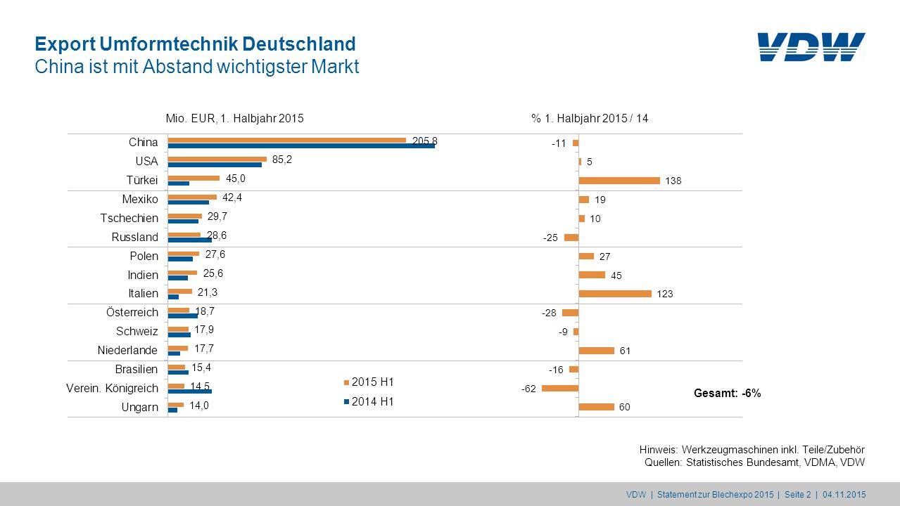Export Umformtechnik Deutschland China ist mit Abstand wichtigster Markt