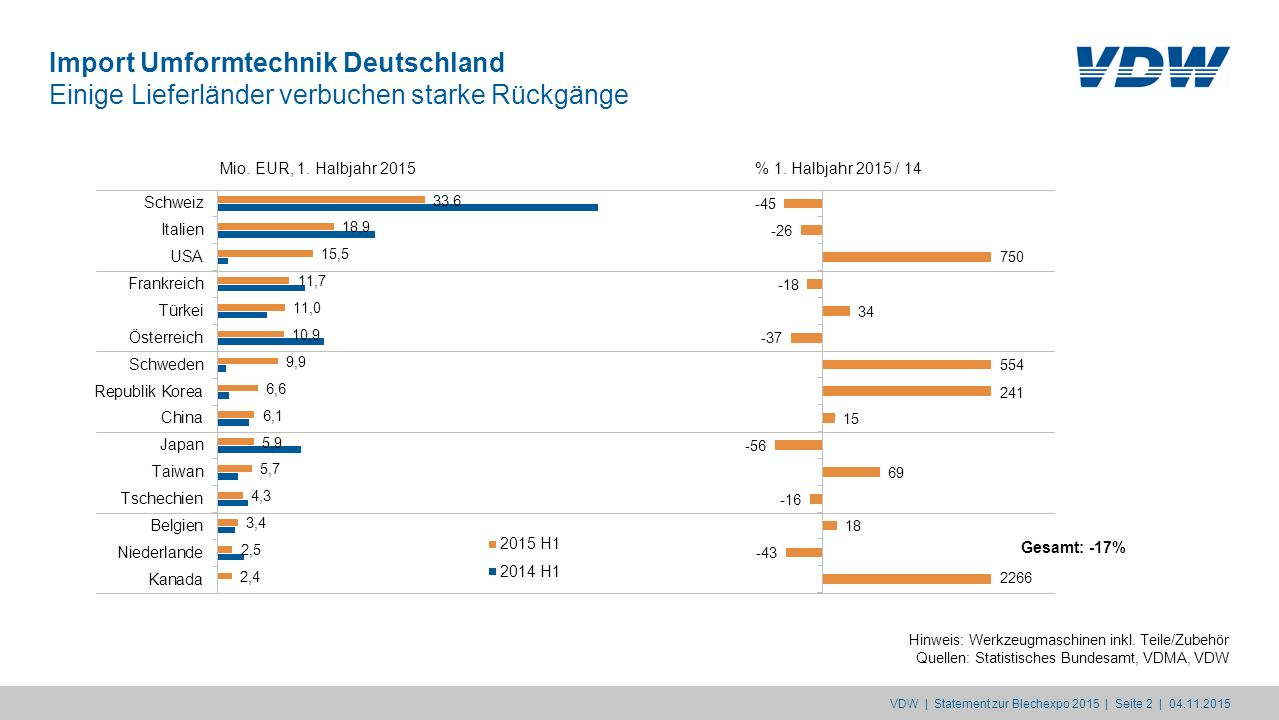 Import Umformtechnik Deutschland Einige Lieferländer verbuchen starke Rückgänge