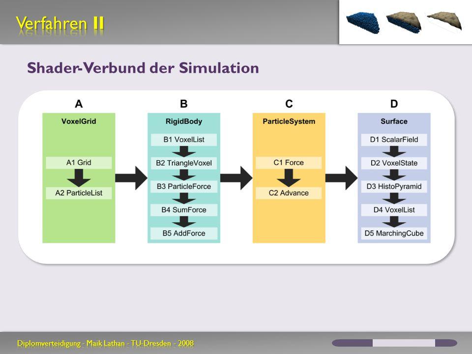 Verfahren II Shader-Verbund der Simulation