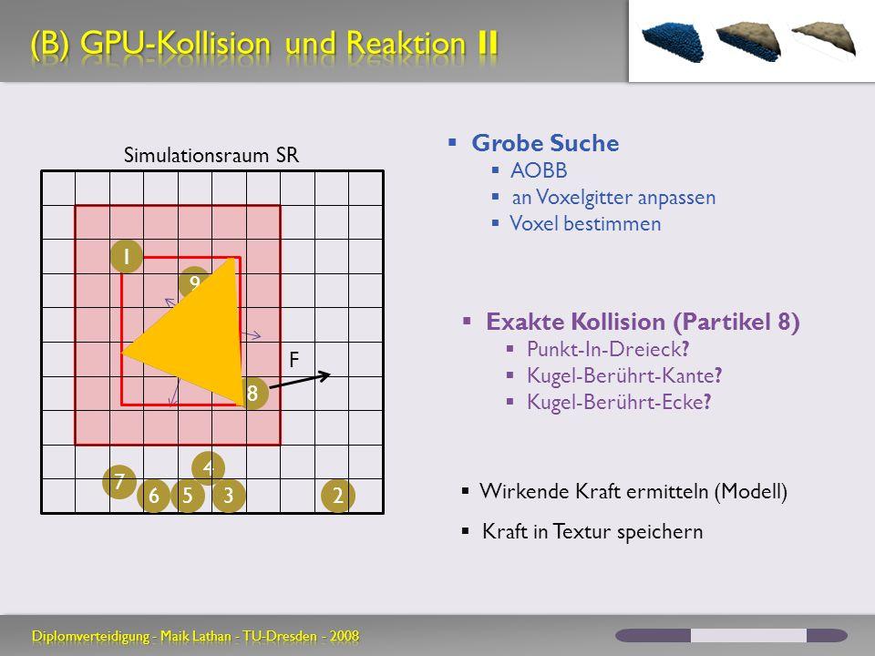 (B) GPU-Kollision und Reaktion II