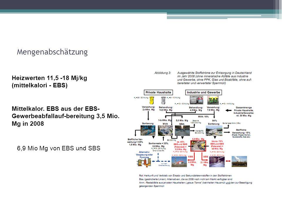 Mengenabschätzung Heizwerten 11,5 -18 Mj/kg (mittelkalori - EBS)