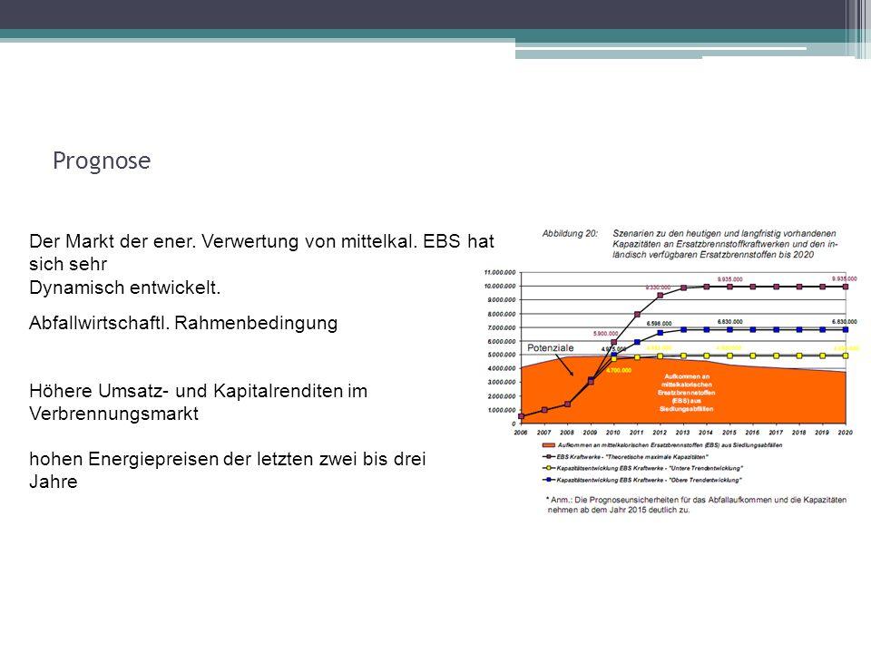 Prognose Der Markt der ener. Verwertung von mittelkal. EBS hat sich sehr. Dynamisch entwickelt. Abfallwirtschaftl. Rahmenbedingung.