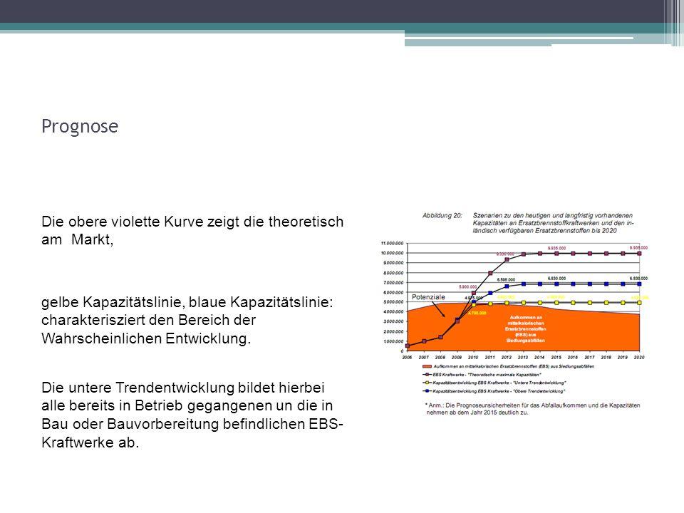 Prognose Die obere violette Kurve zeigt die theoretisch am Markt,
