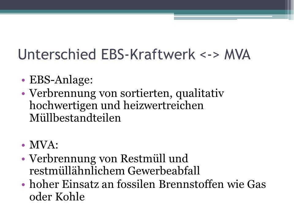 Unterschied EBS-Kraftwerk <-> MVA