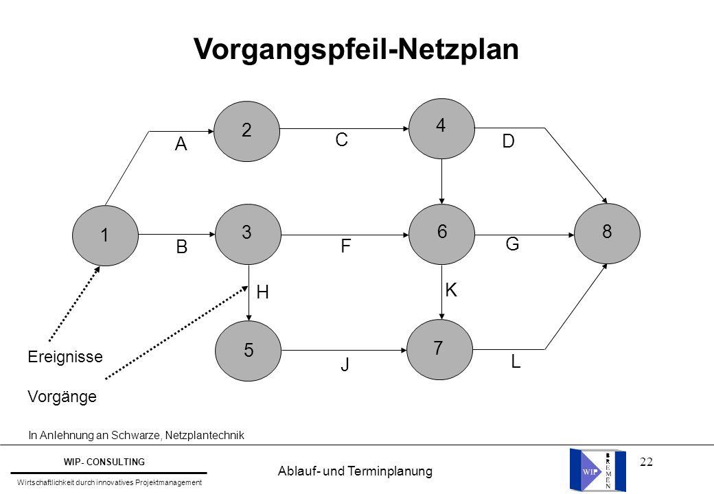 Vorgangspfeil-Netzplan