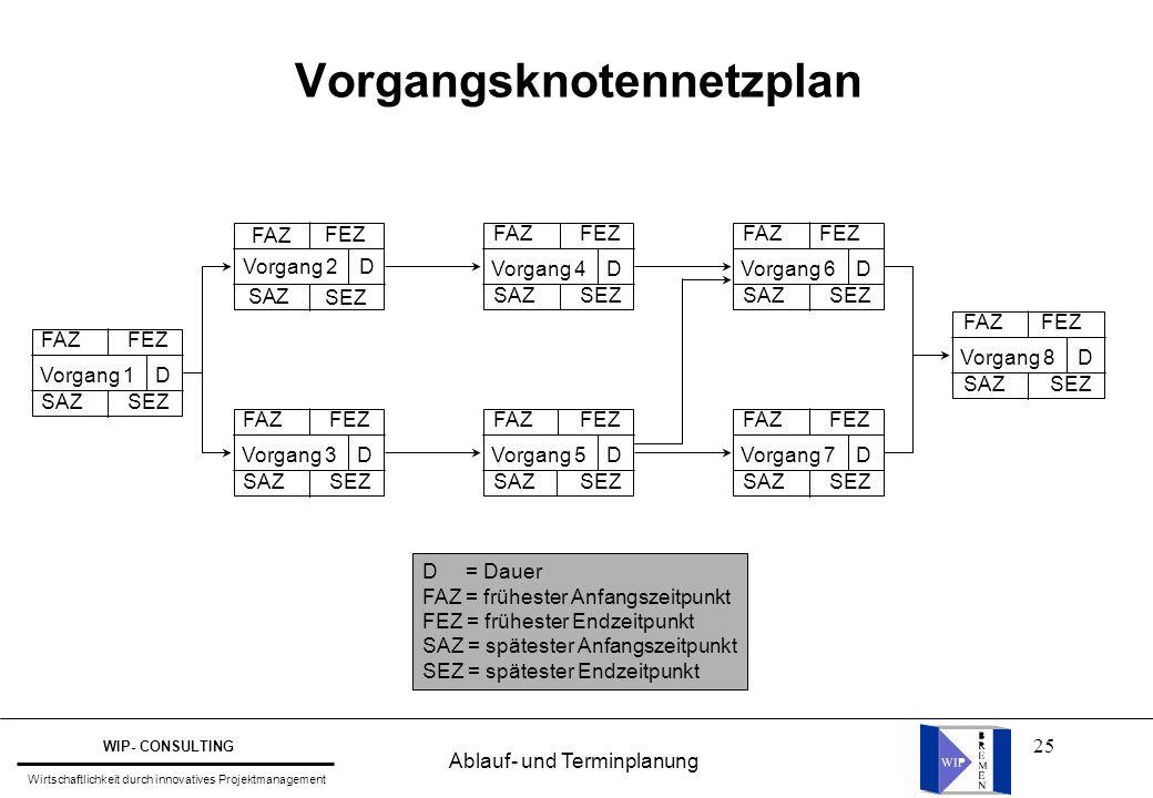 Vorgangsknotennetzplan