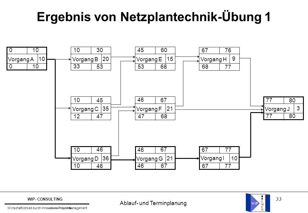 Ergebnis von Netzplantechnik-Übung 1