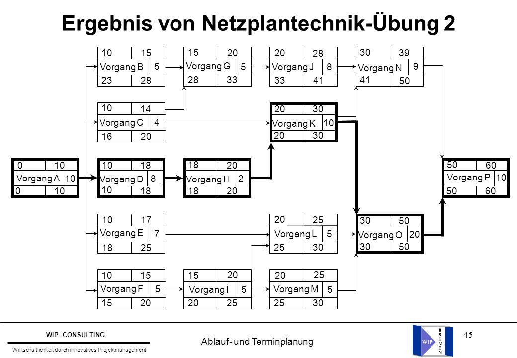 Ergebnis von Netzplantechnik-Übung 2