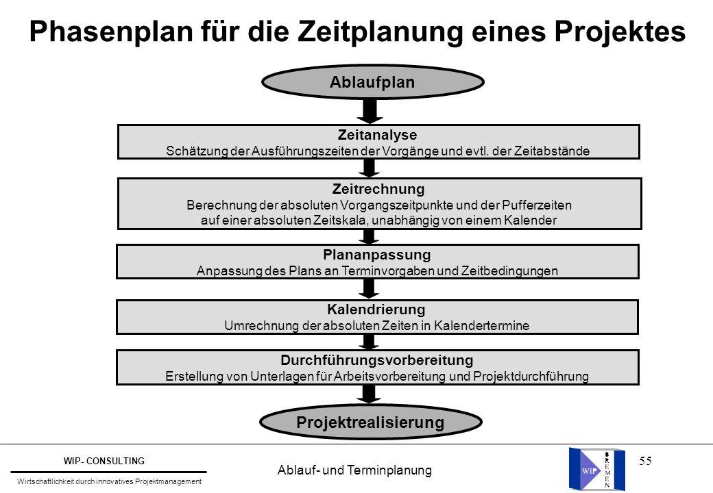 Phasenplan für die Zeitplanung eines Projektes
