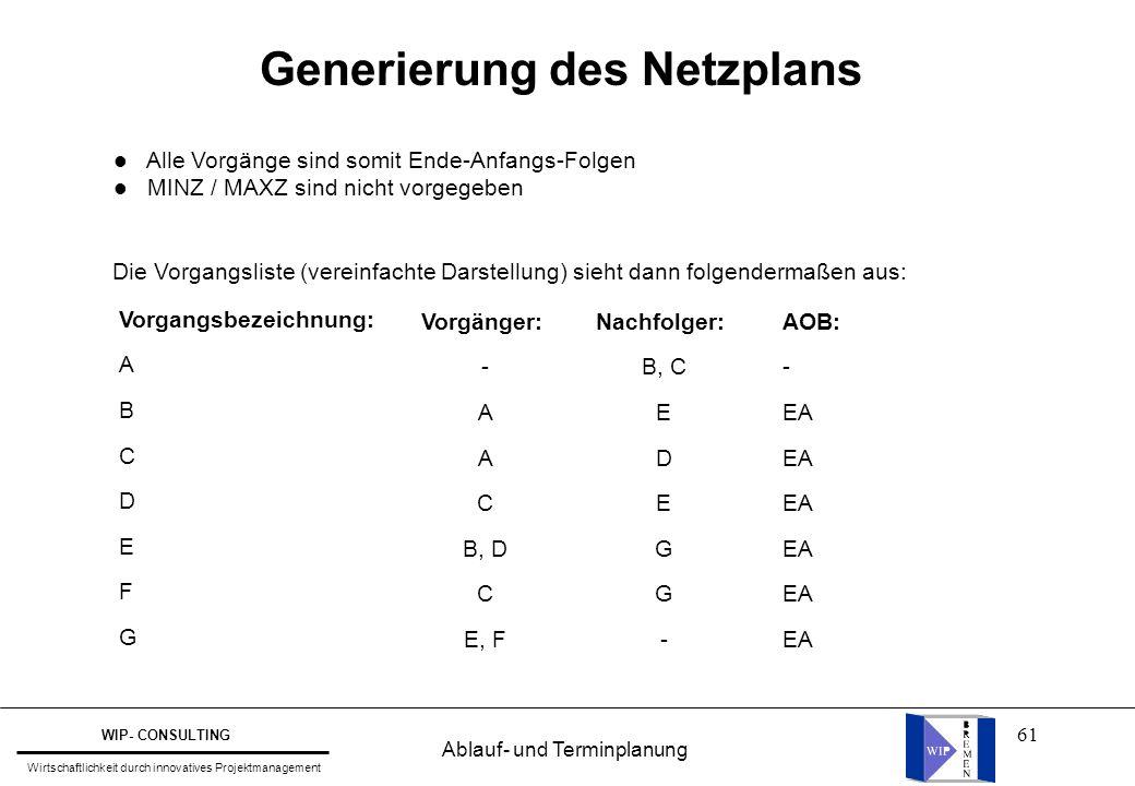 Generierung des Netzplans