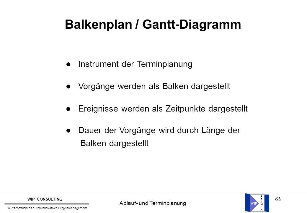 Balkenplan / Gantt-Diagramm