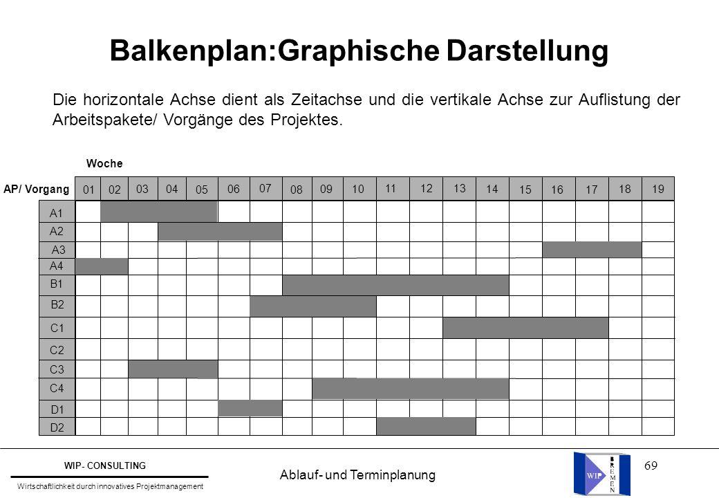 Balkenplan:Graphische Darstellung