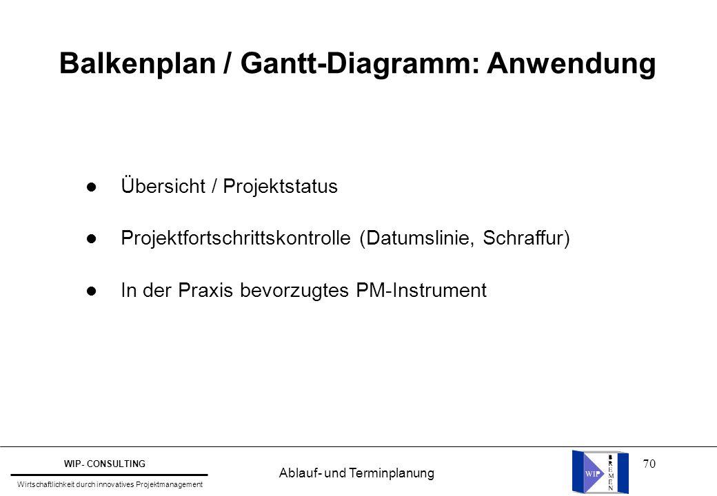 Balkenplan / Gantt-Diagramm: Anwendung