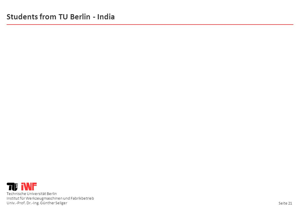 Students from TU Berlin - India