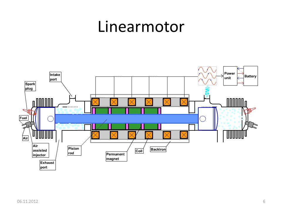 Linearmotor 06.11.2012