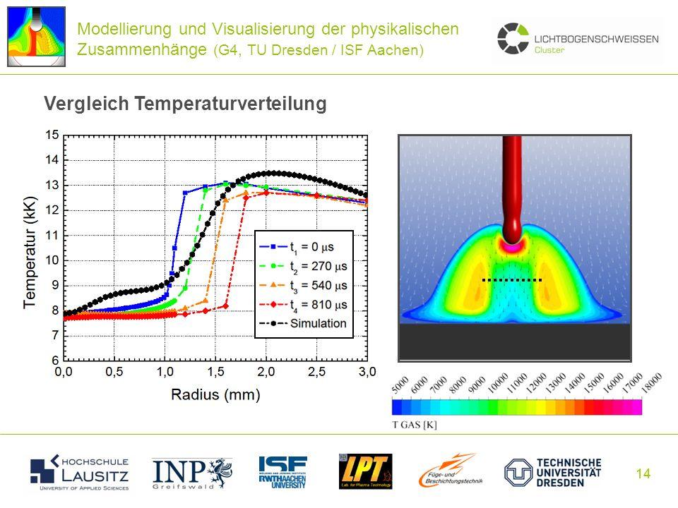 Vergleich Temperaturverteilung