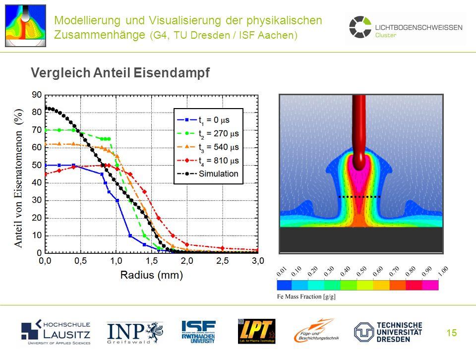 Vergleich Anteil Eisendampf
