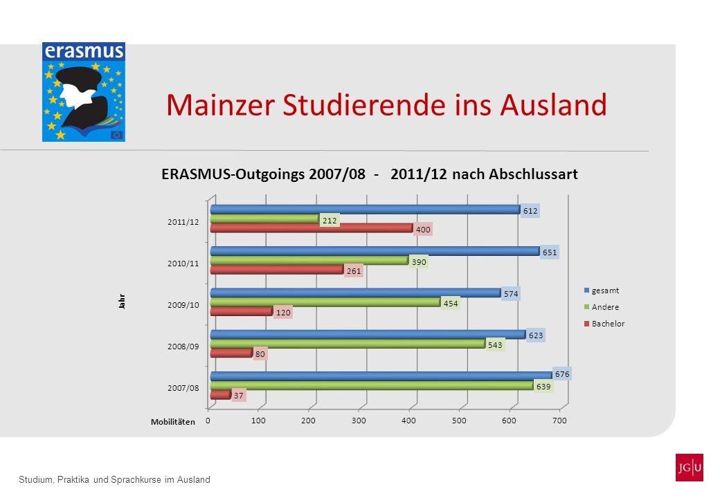 Mainzer Studierende ins Ausland