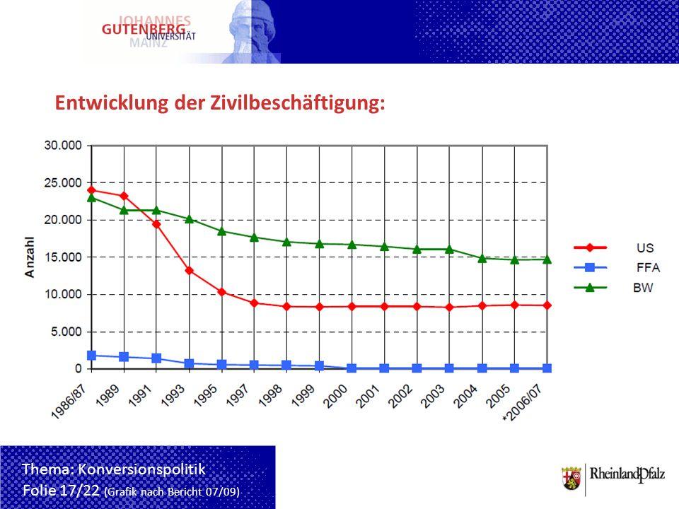 Entwicklung der Zivilbeschäftigung:
