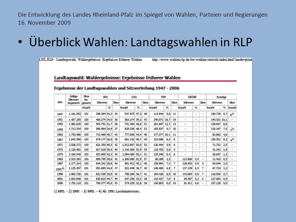 Überblick Wahlen: Landtagswahlen in RLP