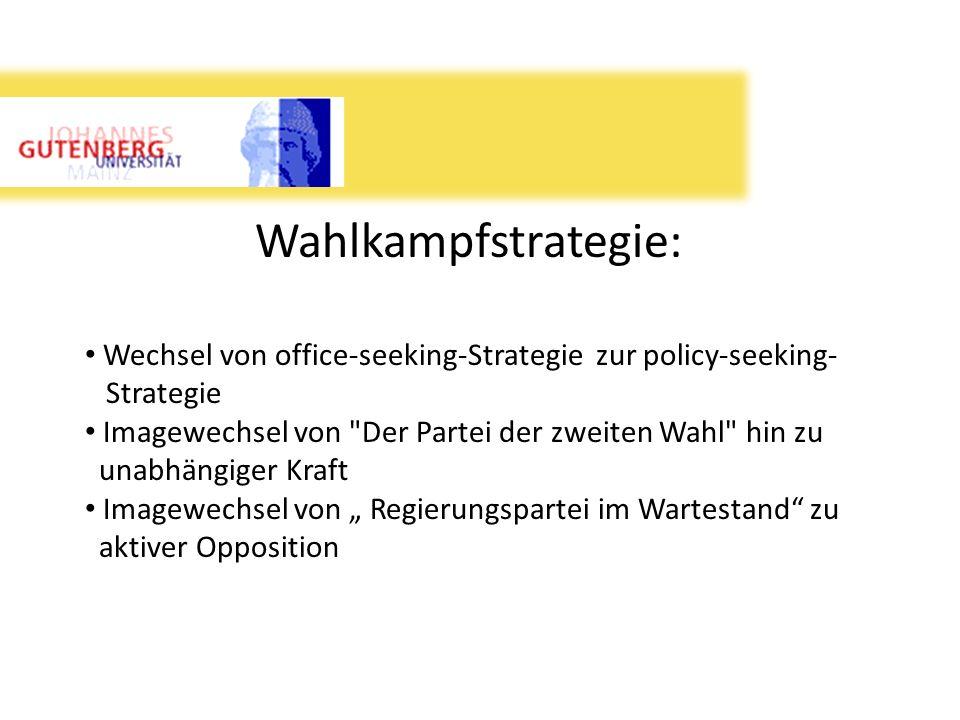 Wahlkampfstrategie: Wechsel von office-seeking-Strategie zur policy-seeking- Strategie. Imagewechsel von Der Partei der zweiten Wahl hin zu.