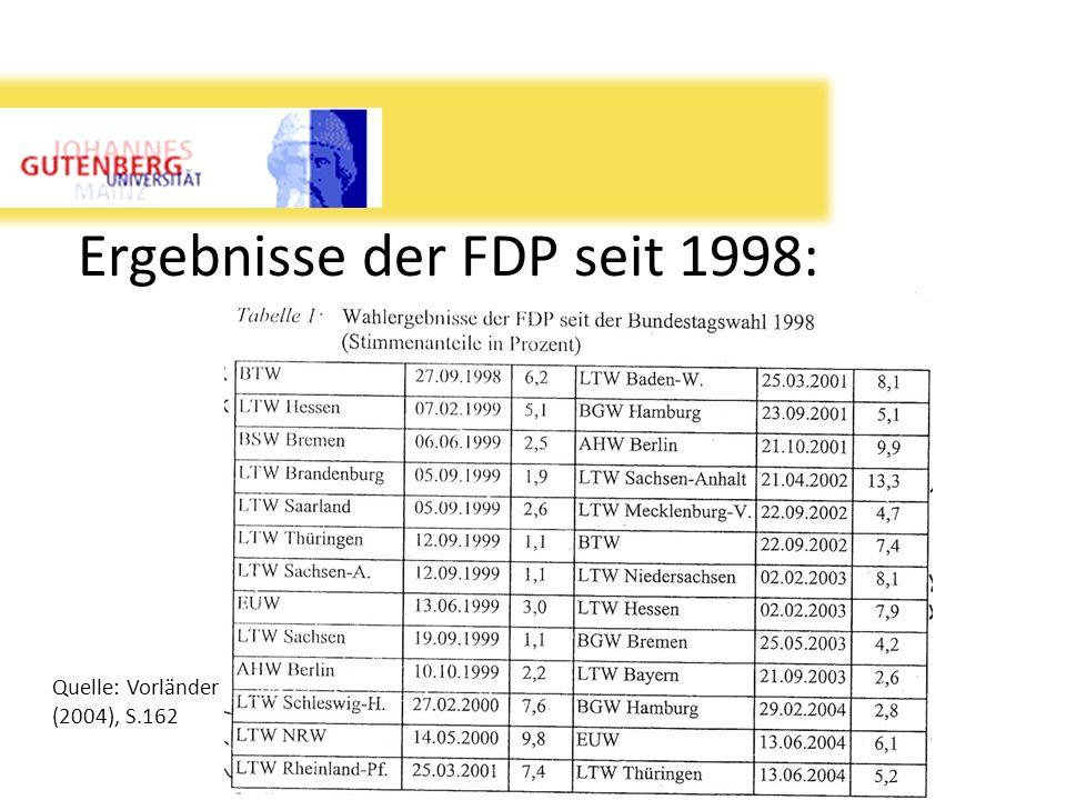 Ergebnisse der FDP seit 1998: