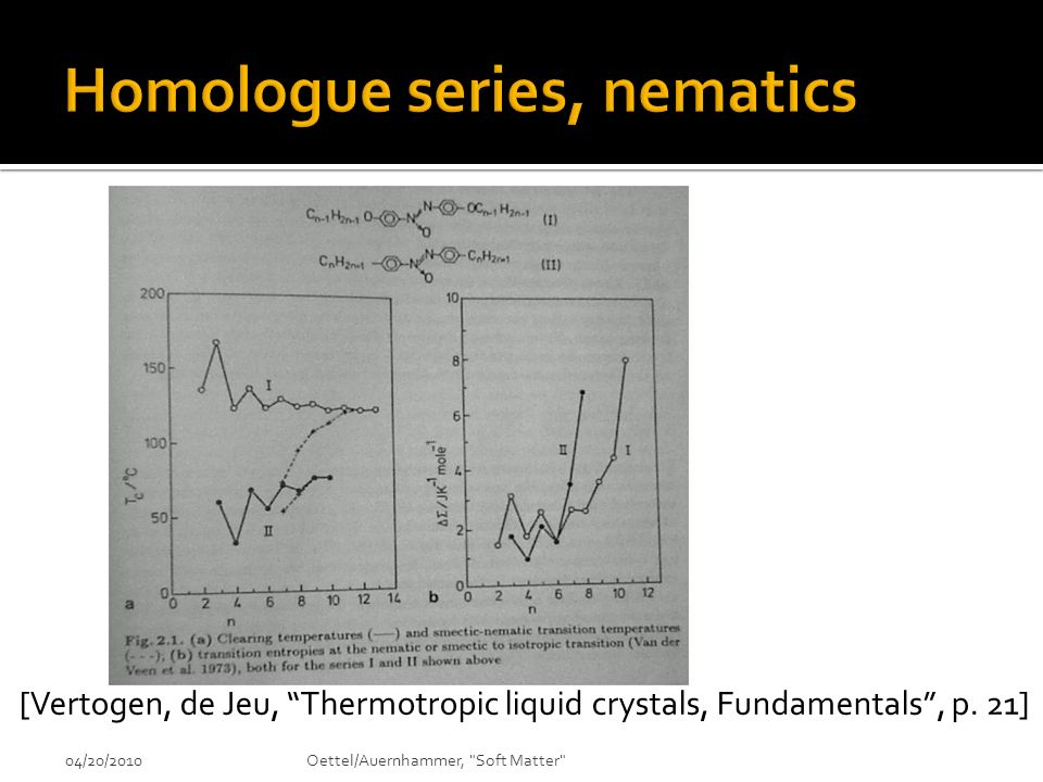 Homologue series, nematics