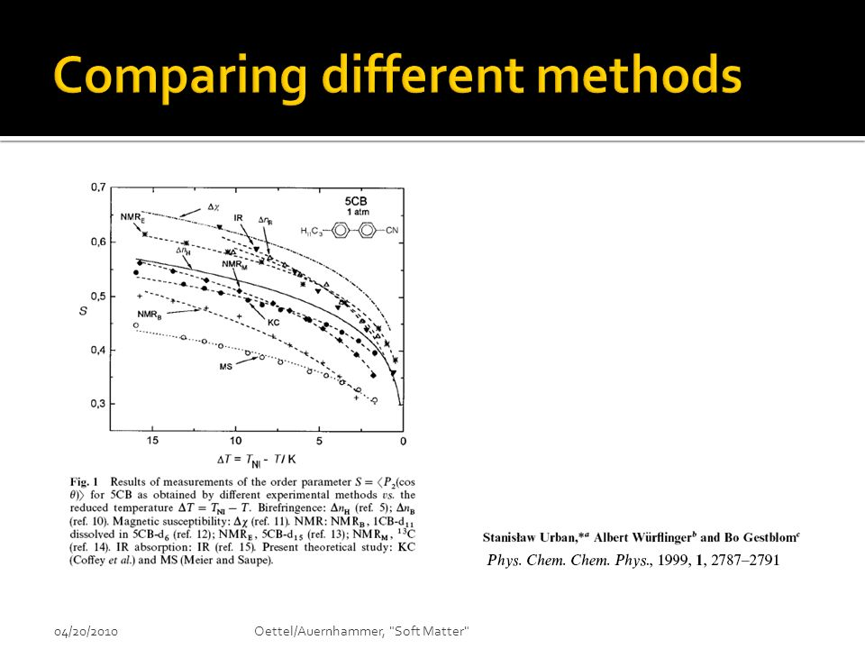 Comparing different methods