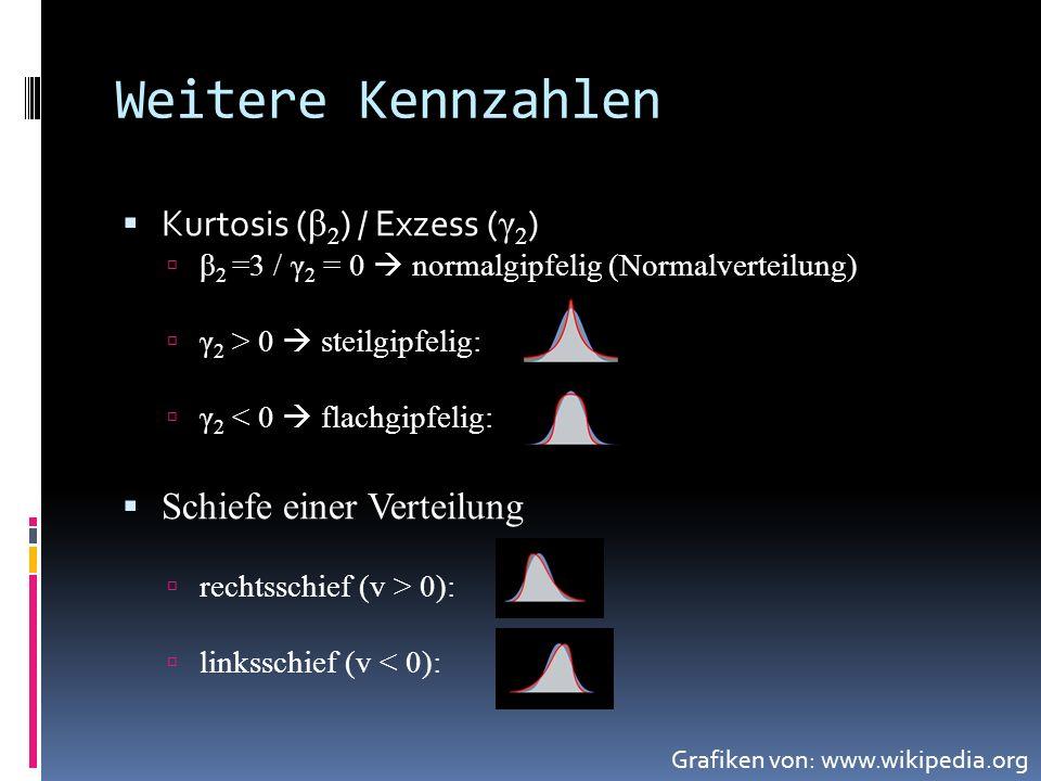 Weitere Kennzahlen Kurtosis (β2) / Exzess (γ2)