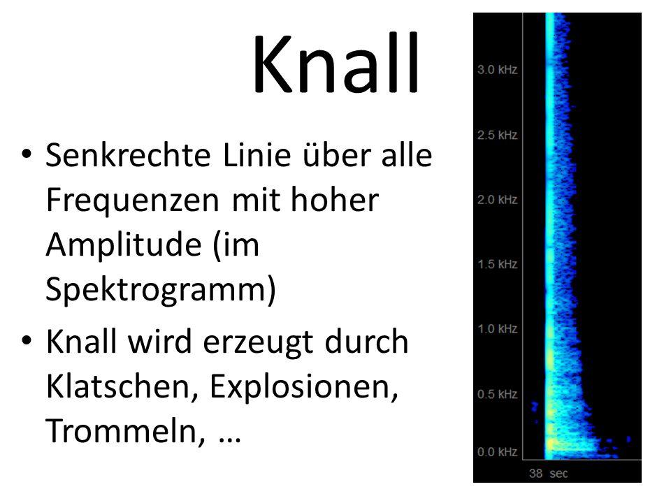 Knall Senkrechte Linie über alle Frequenzen mit hoher Amplitude (im Spektrogramm) Knall wird erzeugt durch Klatschen, Explosionen, Trommeln, …