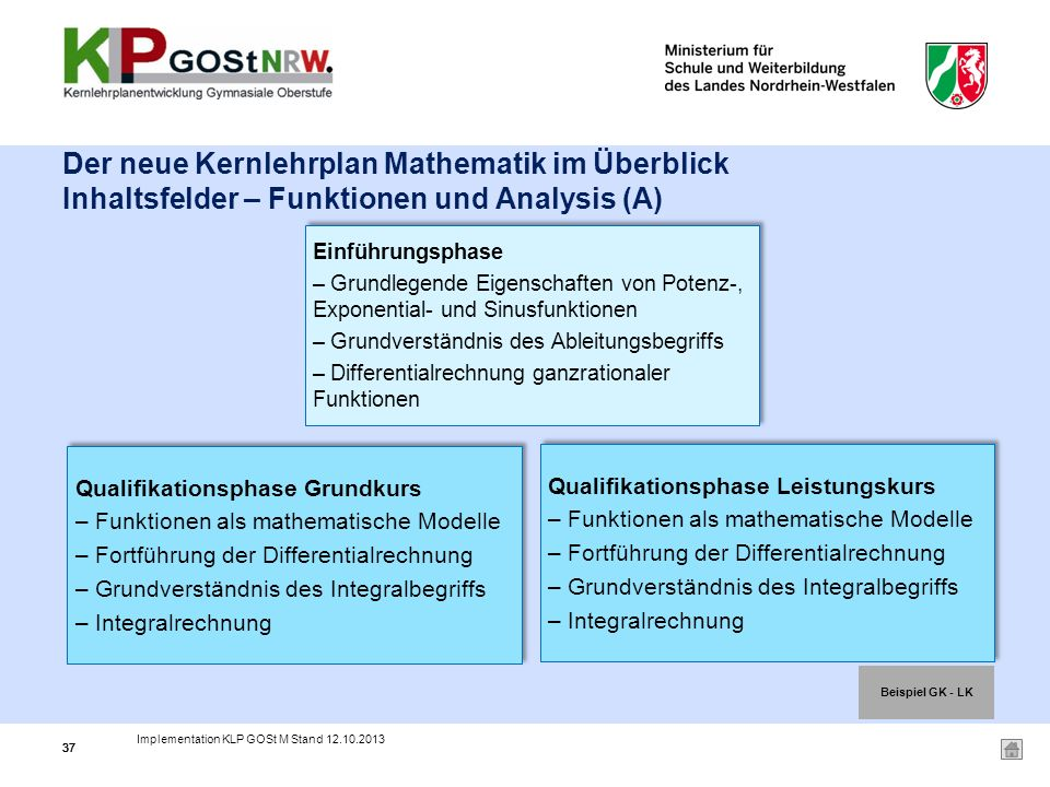Der neue Kernlehrplan Mathematik im Überblick Inhaltsfelder – Funktionen und Analysis (A)