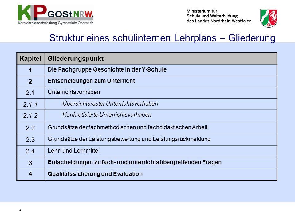 Struktur eines schulinternen Lehrplans – Gliederung