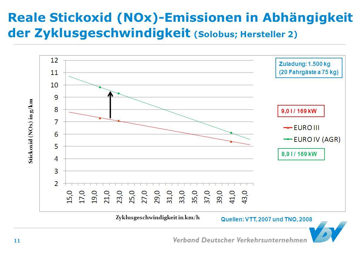 Reale Stickoxid (NOx)-Emissionen in Abhängigkeit der Zyklusgeschwindigkeit (Solobus; Hersteller 2)