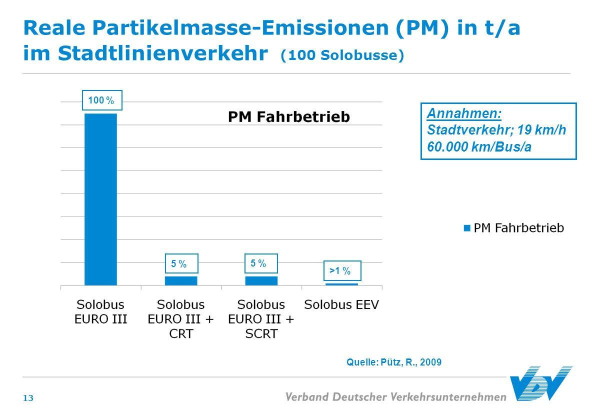 Reale Partikelmasse-Emissionen (PM) in t/a im Stadtlinienverkehr (100 Solobusse)