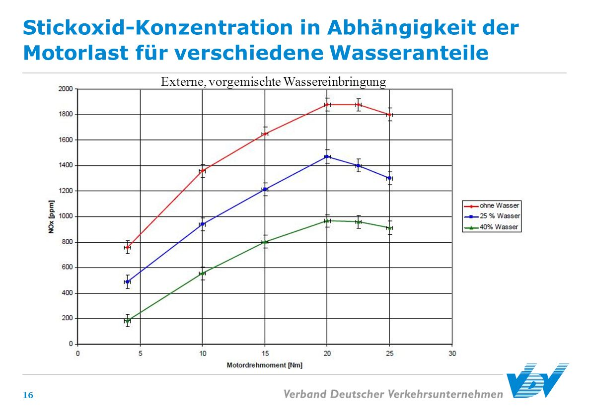 Stickoxid-Konzentration in Abhängigkeit der Motorlast für verschiedene Wasseranteile