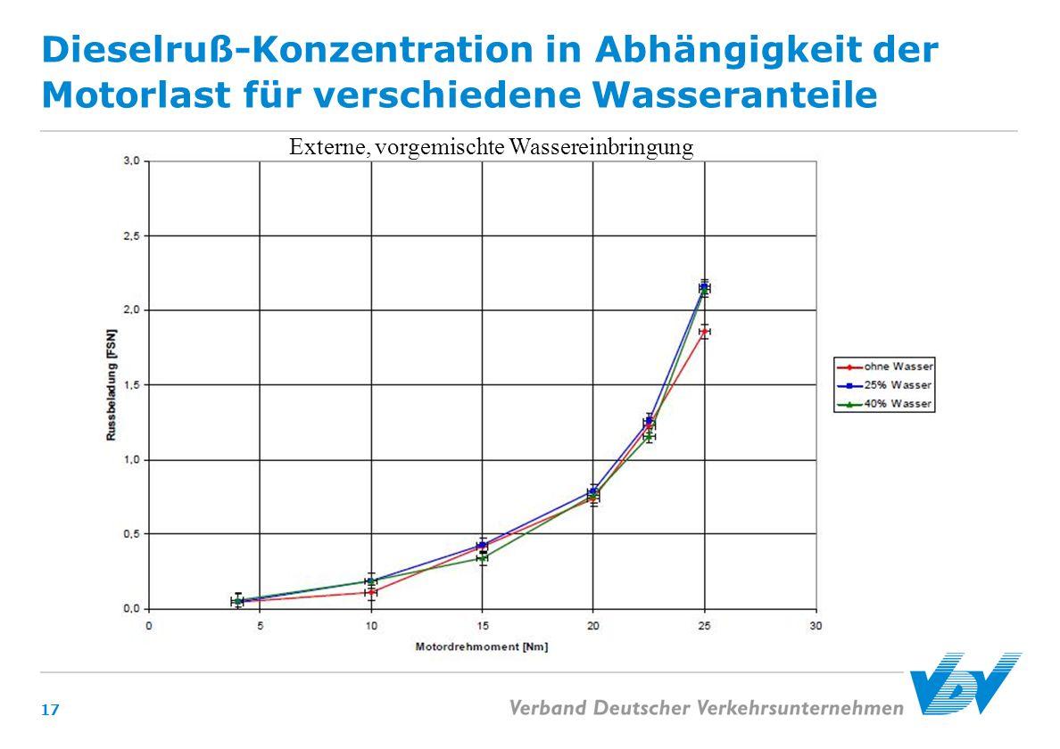 Dieselruß-Konzentration in Abhängigkeit der Motorlast für verschiedene Wasseranteile