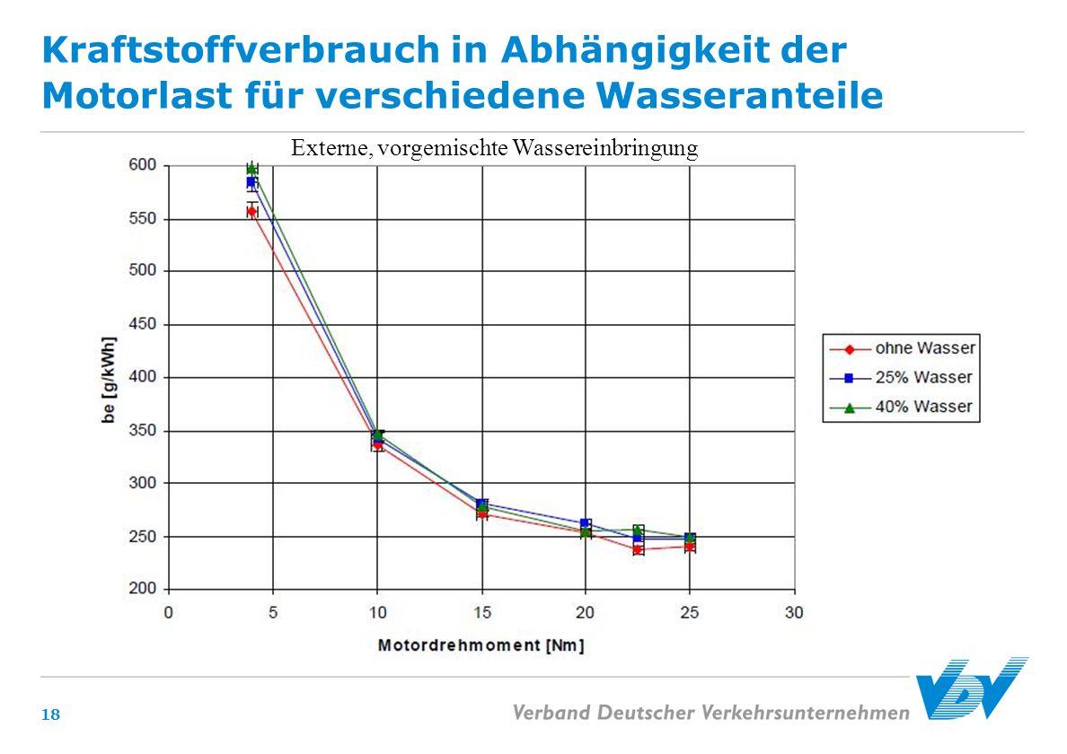 Kraftstoffverbrauch in Abhängigkeit der Motorlast für verschiedene Wasseranteile