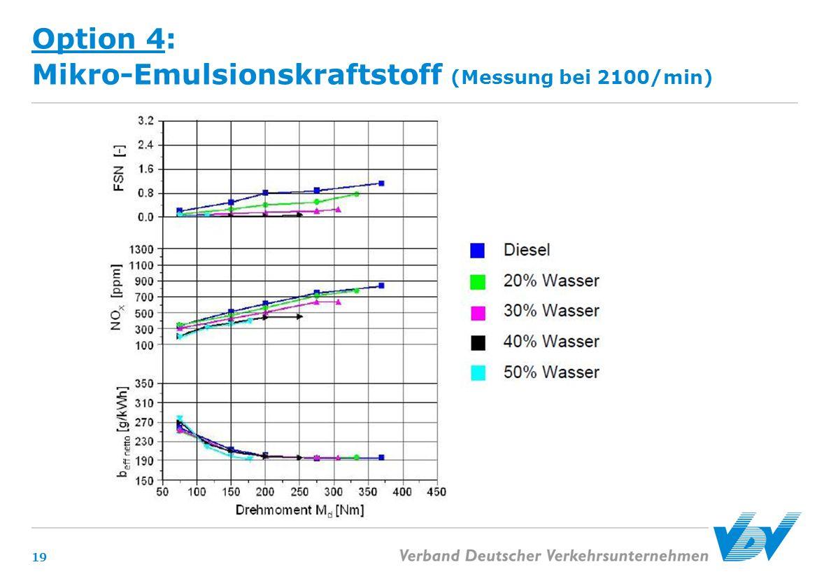 Option 4: Mikro-Emulsionskraftstoff (Messung bei 2100/min)